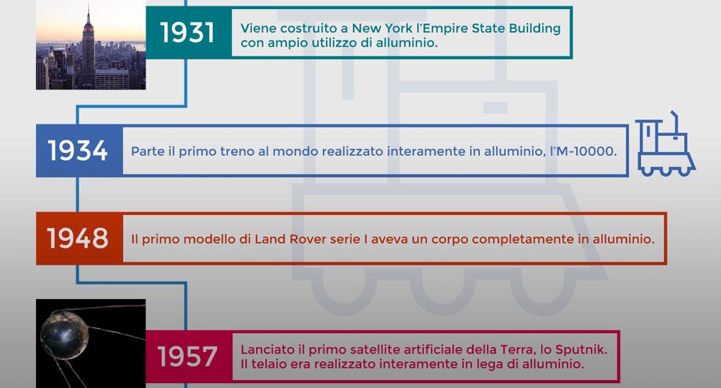 storia alluminio dopoguerra infografica
