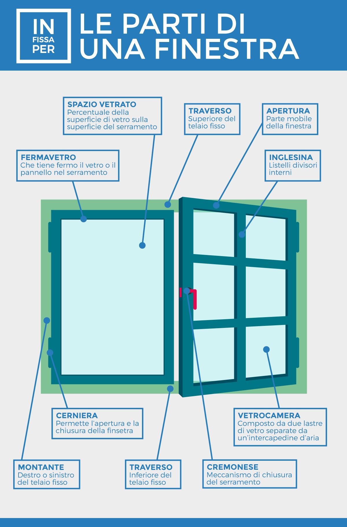 tutte le componenti di una finestra in fissa per